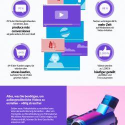 Infografik: Ein datengesteuerter Blick auf Videos und wie Sie damit Ihre Marketingziele erreichen