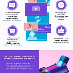 Infographie : comment la video booste vos objectifs marketing