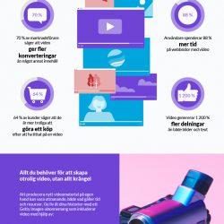 Informationsgrafik: En datadriven titt på hur video hjälper din marknadsföring